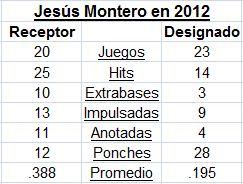 Números de Jesús Montero